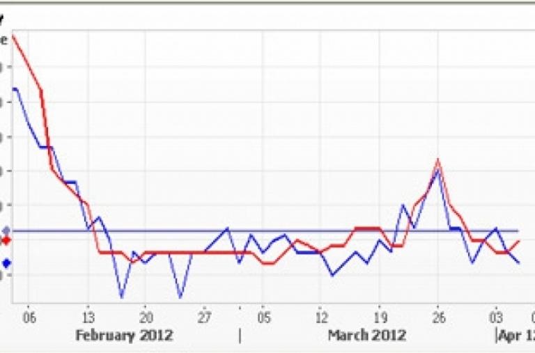 Thị trường cà phê: Khách mua không nhiều, giá nội địa vẫn cao