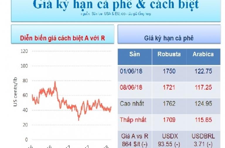 Nhận định giá cà phê thế giới từ ngày 11 - 16/06/2018